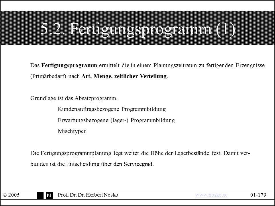 5.2. Fertigungsprogramm (1) © 2005Prof. Dr. Dr. Herbert Noskowww.nosko.cc01-179www.nosko.cc Das Fertigungsprogramm ermittelt die in einem Planungszeit