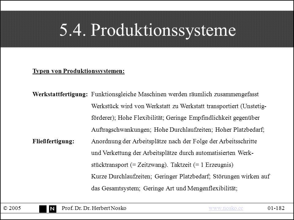 5.4. Produktionssysteme © 2005Prof. Dr. Dr. Herbert Noskowww.nosko.cc01-182www.nosko.cc Typen von Produktionssystemen: Werkstattfertigung:Funktionsgle