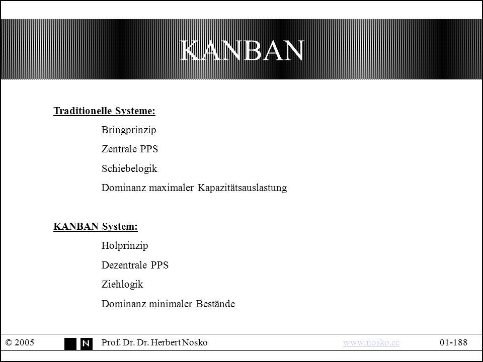 KANBAN © 2005Prof. Dr. Dr. Herbert Noskowww.nosko.cc01-188www.nosko.cc Traditionelle Systeme: Bringprinzip Zentrale PPS Schiebelogik Dominanz maximale