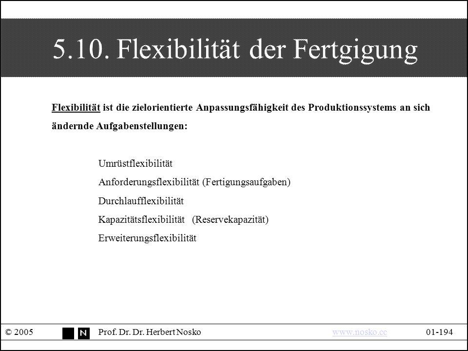 5.10. Flexibilität der Fertgigung © 2005Prof. Dr. Dr. Herbert Noskowww.nosko.cc01-194www.nosko.cc Flexibilität ist die zielorientierte Anpassungsfähig