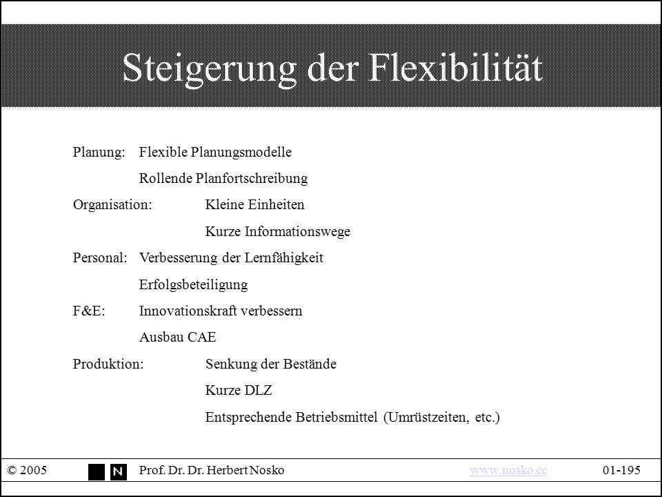 Steigerung der Flexibilität © 2005Prof. Dr. Dr. Herbert Noskowww.nosko.cc01-195www.nosko.cc Planung:Flexible Planungsmodelle Rollende Planfortschreibu