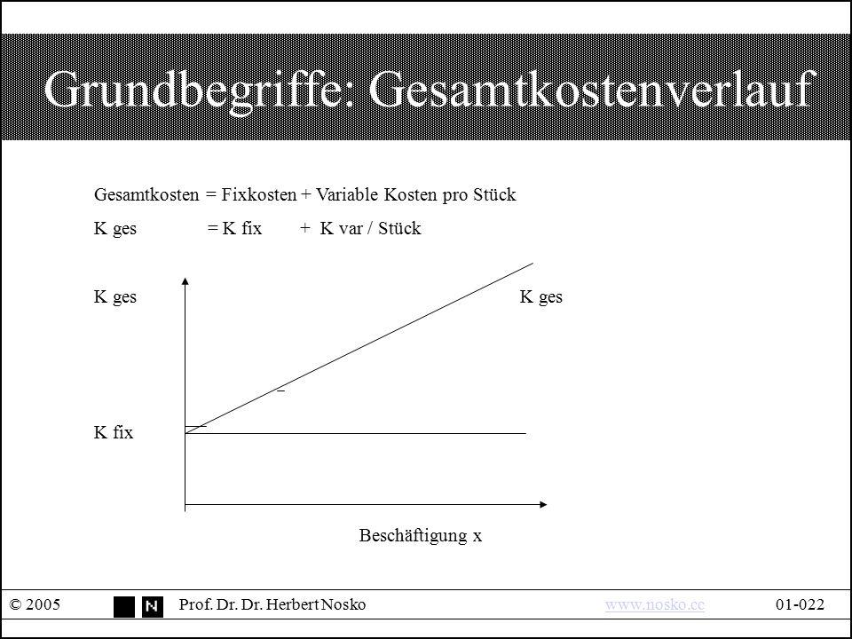 Grundbegriffe: Gesamtkostenverlauf © 2005Prof. Dr. Dr. Herbert Noskowww.nosko.cc01-022www.nosko.cc Gesamtkosten = Fixkosten + Variable Kosten pro Stüc