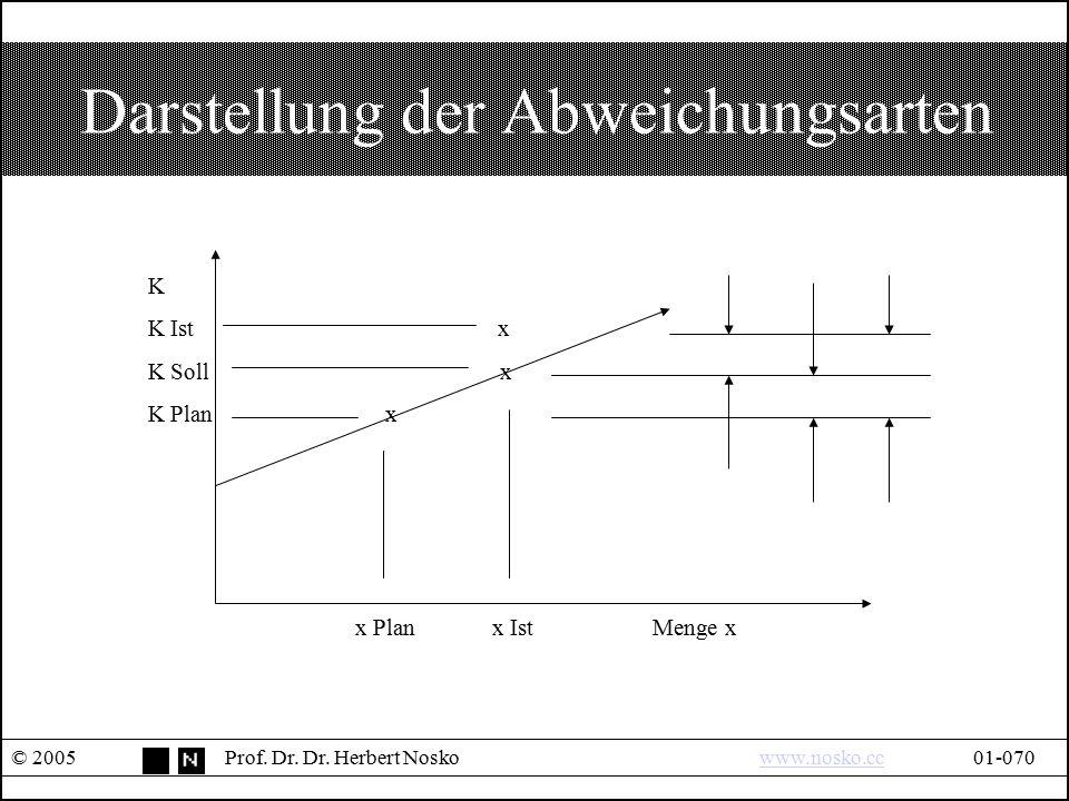 Darstellung der Abweichungsarten © 2005Prof. Dr. Dr. Herbert Noskowww.nosko.cc01-070www.nosko.cc K K Ist x K Soll x K Plan x x Plan x IstMenge x