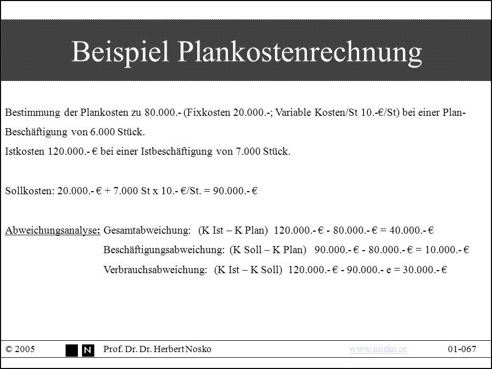 Beispiel Plankostenrechnung © 2005Prof. Dr. Dr. Herbert Noskowww.nosko.cc01-067www.nosko.cc Bestimmung der Plankosten zu 80.000.- (Fixkosten 20.000.-;