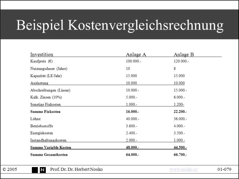 Beispiel Kostenvergleichsrechnung © 2005Prof. Dr. Dr. Herbert Noskowww.nosko.cc01-079www.nosko.cc InvestitionAnlage AAnlage B Kaufpreis (€)100.000.-12