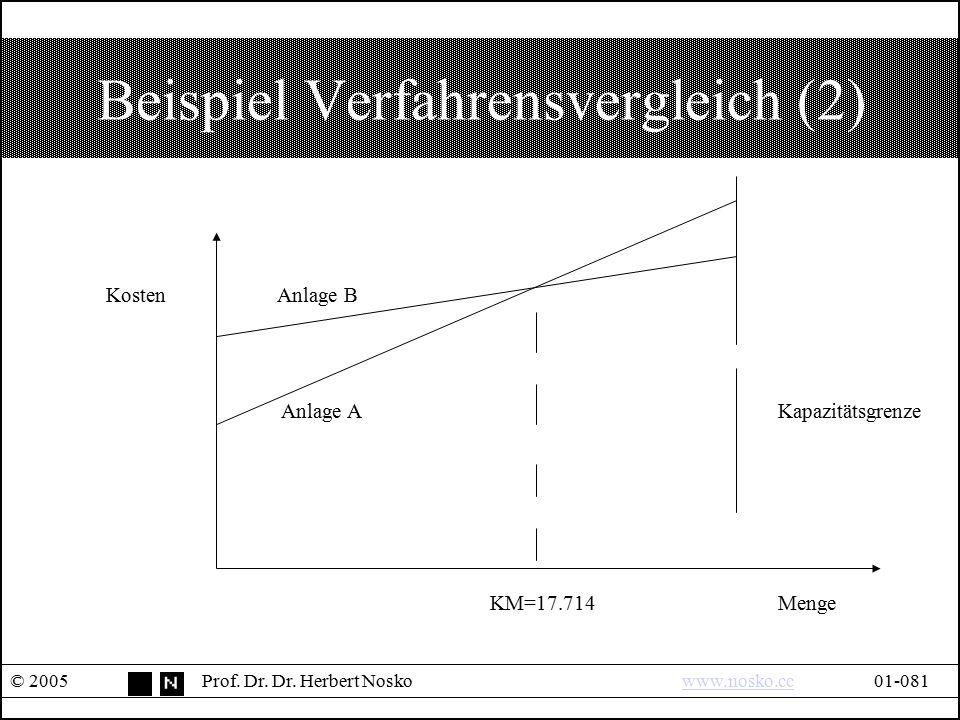 Beispiel Verfahrensvergleich (2) © 2005Prof. Dr. Dr. Herbert Noskowww.nosko.cc01-081www.nosko.cc Kosten Anlage B Anlage AKapazitätsgrenze KM=17.714Men