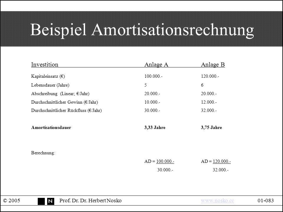 Beispiel Amortisationsrechnung © 2005Prof. Dr. Dr. Herbert Noskowww.nosko.cc01-083www.nosko.cc InvestitionAnlage AAnlage B Kapitaleinsatz(€)100.000.-1