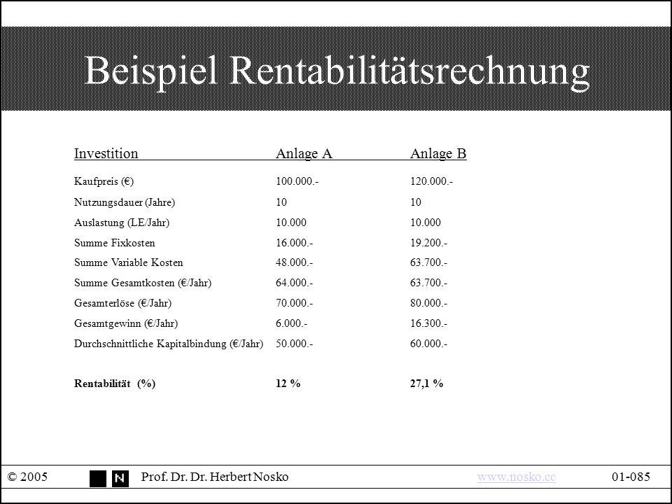 Beispiel Rentabilitätsrechnung © 2005Prof. Dr. Dr. Herbert Noskowww.nosko.cc01-085www.nosko.cc InvestitionAnlage AAnlage B Kaufpreis (€)100.000.-120.0
