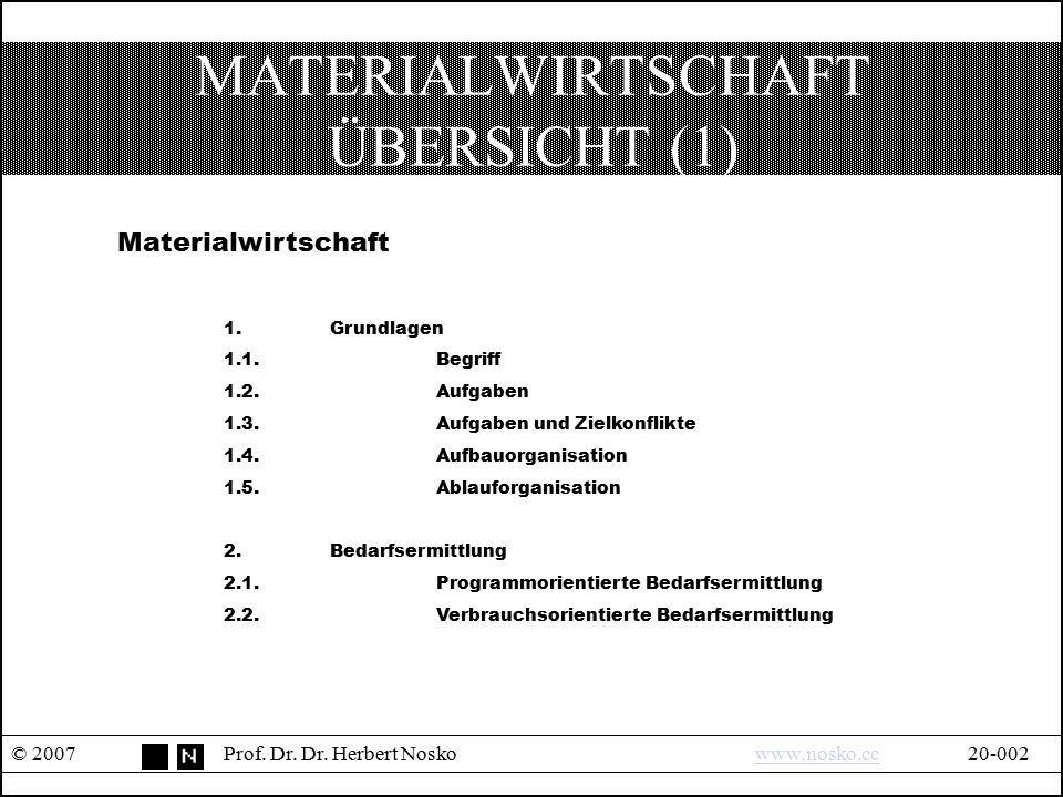 MATERIALWIRTSCHAFT ÜBERSICHT (1) © 2007Prof. Dr. Dr. Herbert Noskowww.nosko.cc20-002www.nosko.cc Materialwirtschaft 1.Grundlagen 1.1.Begriff 1.2.Aufga