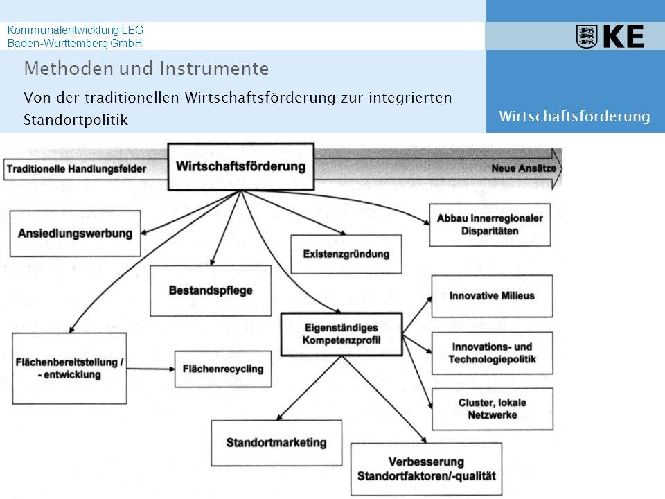 Von der traditionellen Wirtschaftsförderung zur integrierten Standortpolitik Methoden und Instrumente Wirtschaftsförderung Kommunalentwicklung LEG Bad