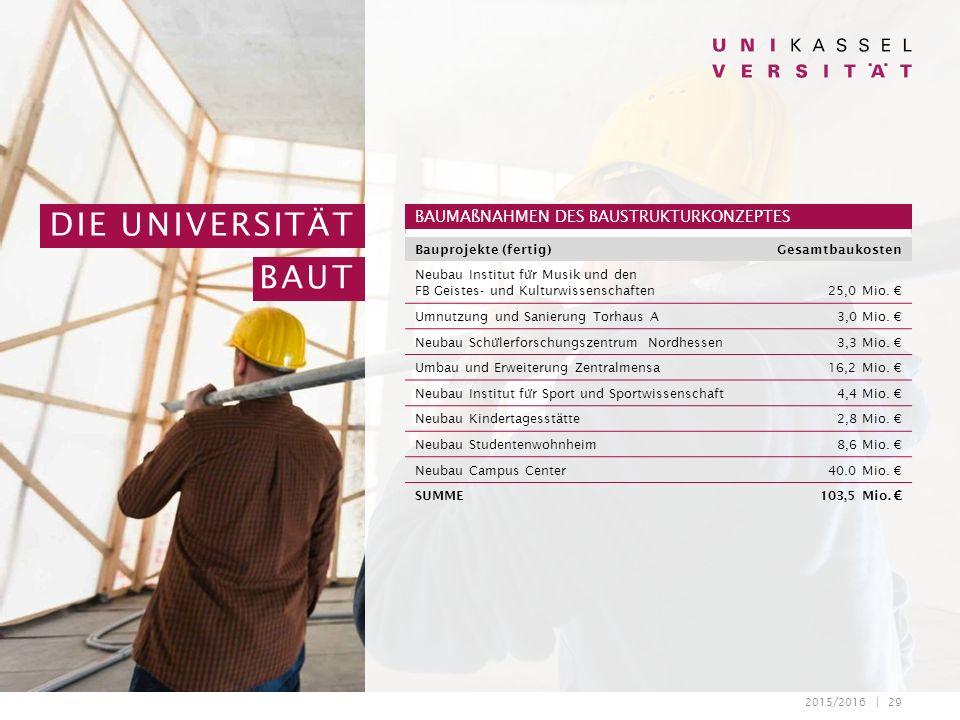 2015/2016 | 29 DIE UNIVERSITÄT BAUT BAUMAßNAHMEN DES BAUSTRUKTURKONZEPTES Bauprojekte (fertig)Gesamtbaukosten Neubau Institut fu ̈ r Musik und den FB Geistes- und Kulturwissenschaften25,0 Mio.