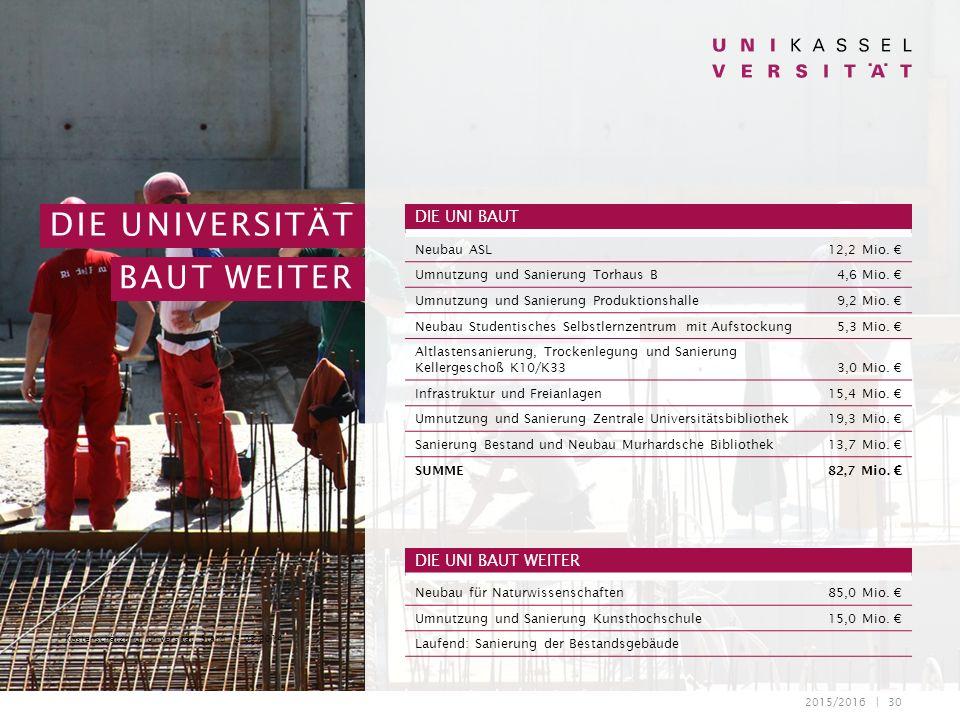 2015/2016 | 30 DIE UNIVERSITÄT BAUT WEITER * Kostenschätzung Universität, Stand 13.03.2014 DIE UNI BAUT Neubau ASL12,2 Mio. € Umnutzung und Sanierung