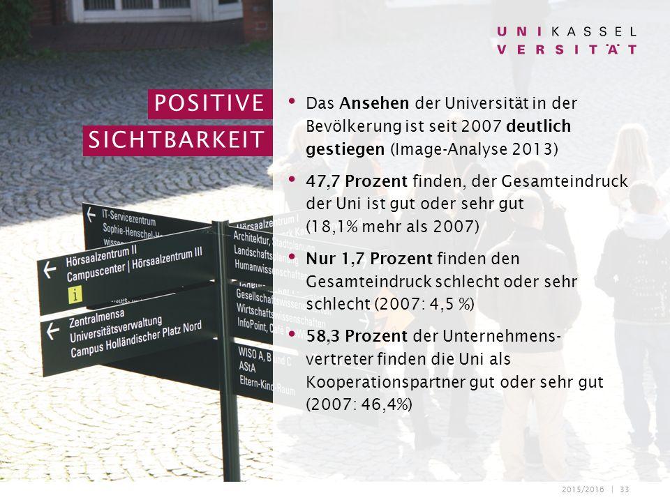 2015/2016 | 33 Das Ansehen der Universität in der Bevölkerung ist seit 2007 deutlich gestiegen (Image-Analyse 2013) 47,7 Prozent finden, der Gesamteindruck der Uni ist gut oder sehr gut (18,1% mehr als 2007) Nur 1,7 Prozent finden den Gesamteindruck schlecht oder sehr schlecht (2007: 4,5 %) 58,3 Prozent der Unternehmens- vertreter finden die Uni als Kooperationspartner gut oder sehr gut (2007: 46,4%) POSITIVE SICHTBARKEIT