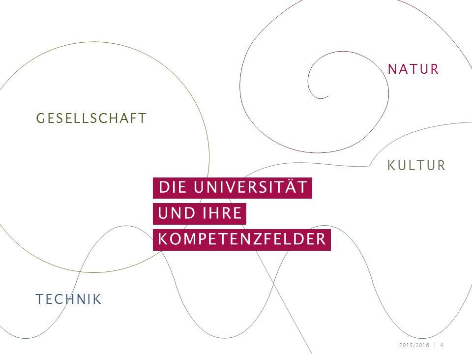 2015/2016 | 4 NATUR GESELLSCHAFT TECHNIK KULTUR DIE UNIVERSITÄT UND IHRE KOMPETENZFELDER