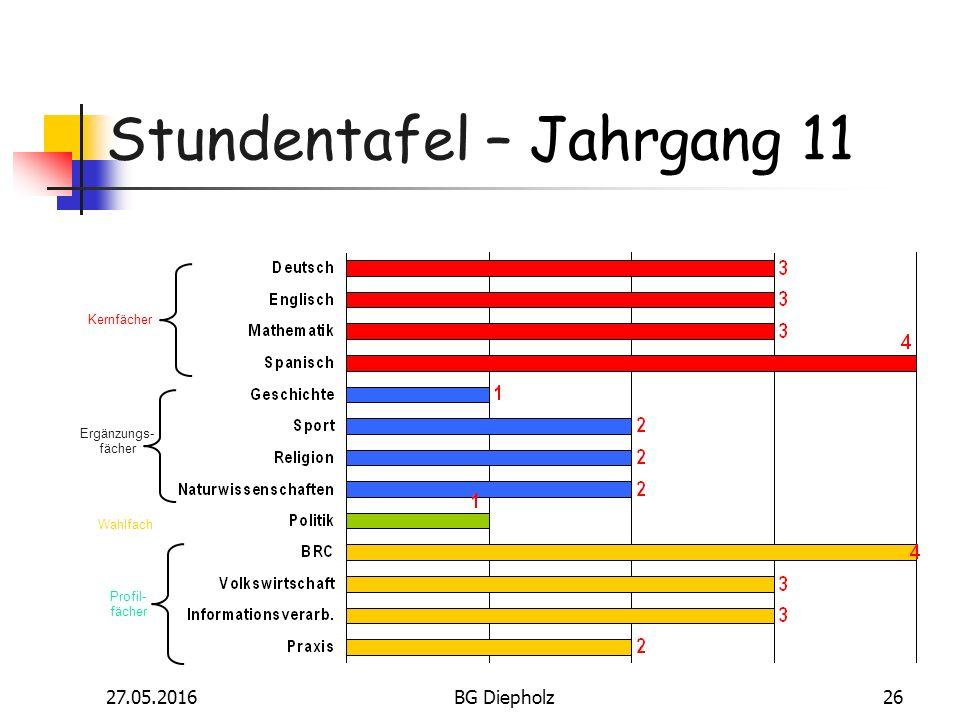 27.05.2016BG Diepholz25 Fächer und Lerninhalte