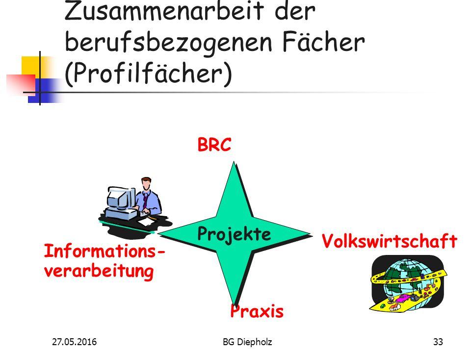 27.05.2016BG Diepholz32 Beispiele für Lerninhalte in Informationsverarbeitung  Hardware / Betriebssysteme  Textverarbeitung, Tabellenkalkulation  Datenbanksysteme  Grafikprogramme  Präsentationsprogramme  Internet – informieren und publizieren