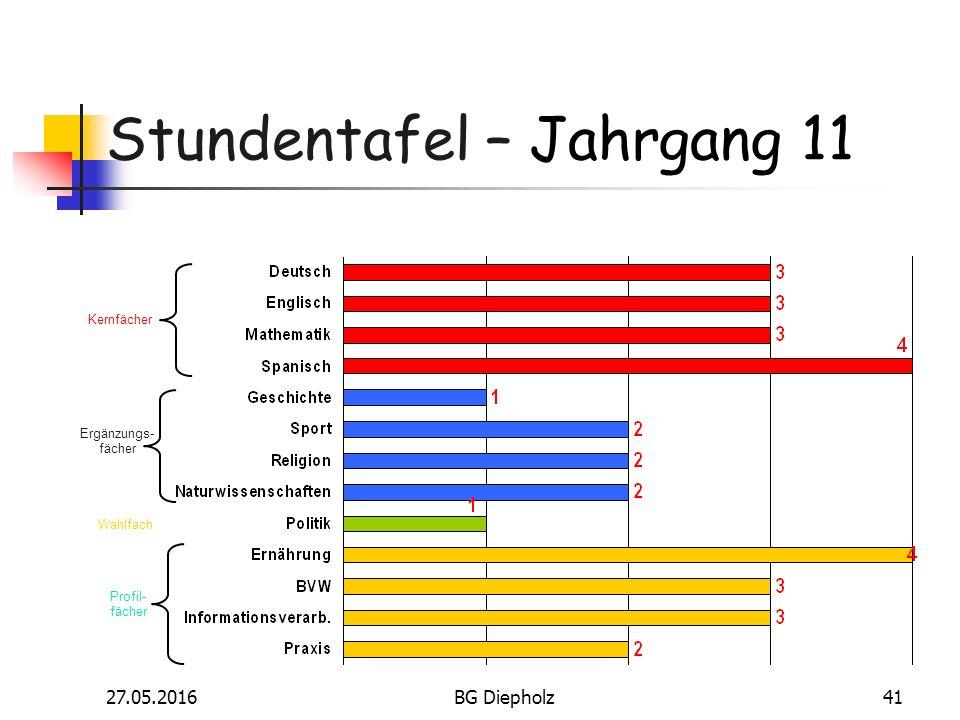 27.05.2016BG Diepholz40 Fächer und Lerninhalte