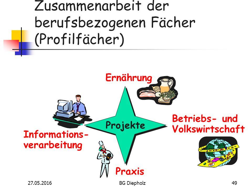 27.05.2016BG Diepholz48 Besonderheit Der theoretische Unterricht wird durch den praktischen ergänzt.