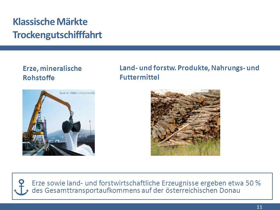 Klassische Märkte Trockengutschifffahrt Erze, mineralische Rohstoffe Land- und forstw.