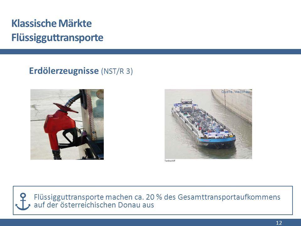 Klassische Märkte Flüssigguttransporte 12 Erdölerzeugnisse (NST/R 3) Flüssigguttransporte machen ca.