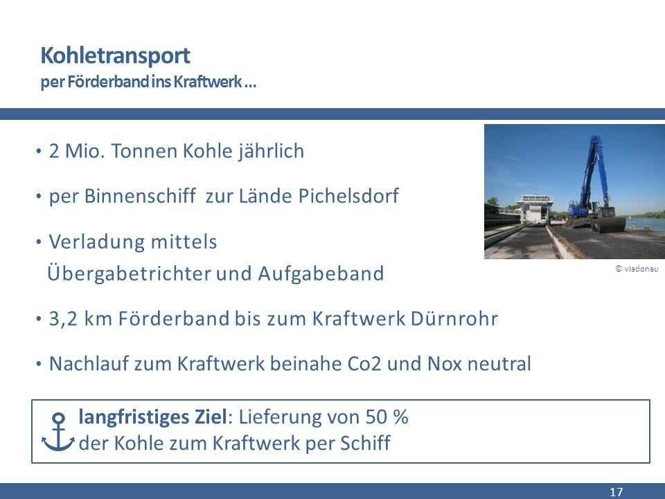 Kohletransport per Förderband ins Kraftwerk … 2 Mio.