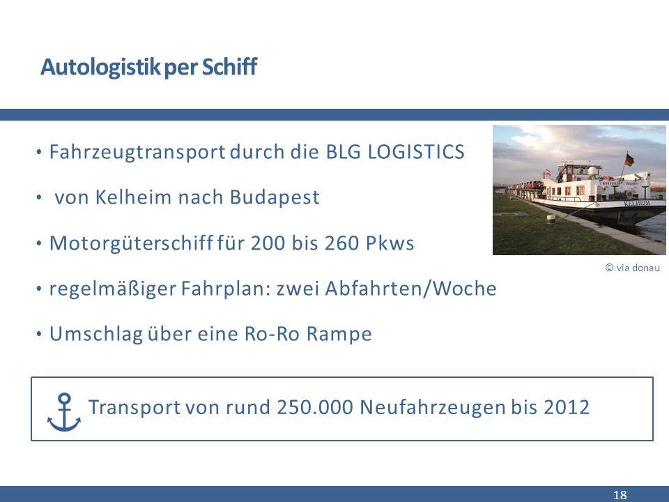 Autologistik per Schiff Fahrzeugtransport durch die BLG LOGISTICS von Kelheim nach Budapest Motorgüterschiff für 200 bis 260 Pkws regelmäßiger Fahrplan: zwei Abfahrten/Woche Umschlag über eine Ro-Ro Rampe 18 © via donau Transport von rund 250.000 Neufahrzeugen bis 2012