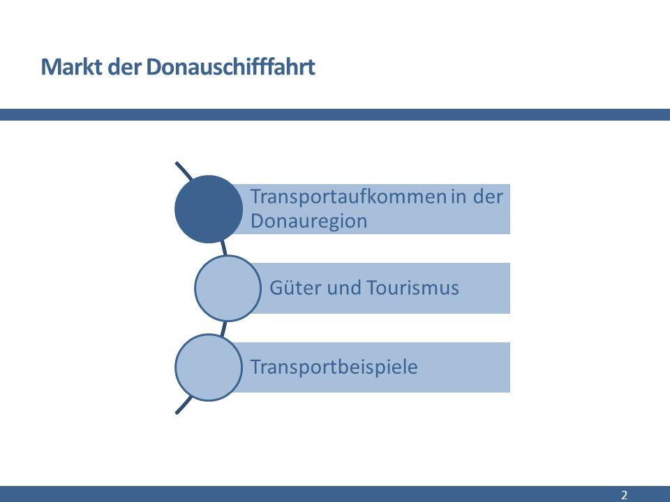 Donaukorridor 90 Mio.