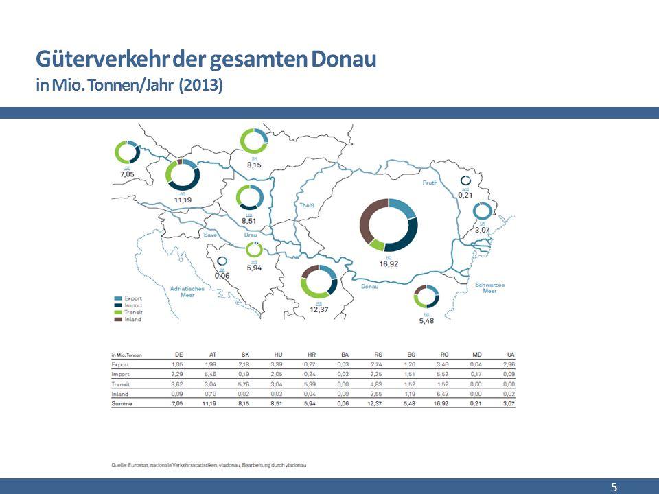 Markt der Donauschifffahrt 16 Transportaufkommen in der Donauregion Güter und Tourismus Transportbeispiele
