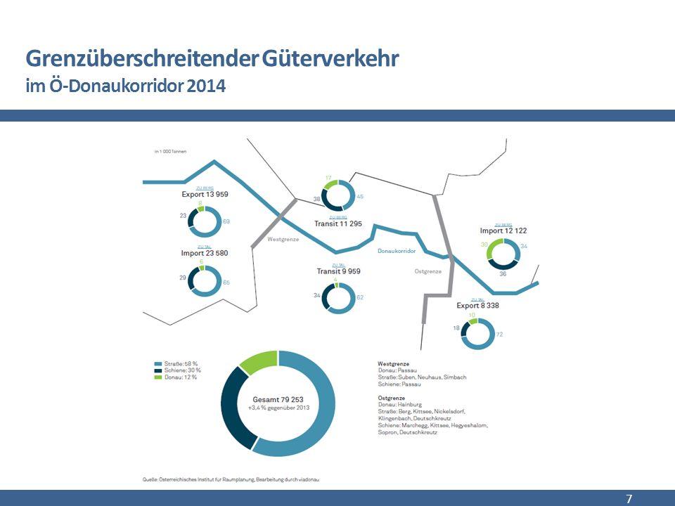 Güterverkehr der Österreichischen Donau nach Gütergruppen 2014 8