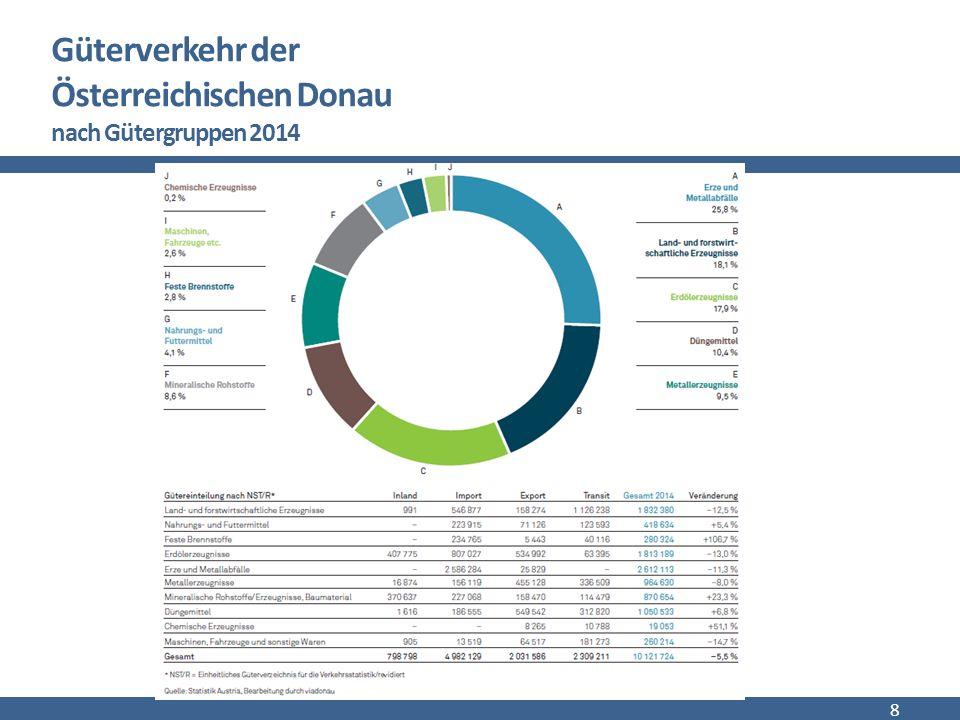 Markt der Donauschifffahrt 9 Transportaufkommen in der Donauregion Güter und Tourismus Transportbeispiele