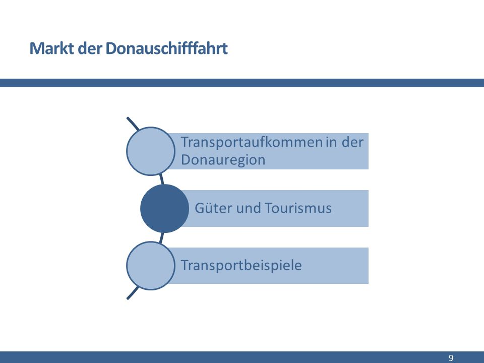 Vorteile der Donauschifffahrt Massenleistungsfähigkeit (gleichzeitiger Transport von großen Mengen) Nähe zu Rohstoffmärkten hohe freie Transportkapazitäten niedrige Transportkosten (gleichen längere Transportzeiten aus) hohe Sicherheitsstandards Abmessungen und Infrastruktur (keine Anpassungen bei Schwer- und Übermaßgütern notwendig) 10