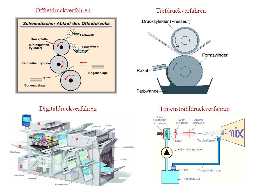Offsetdruckverfahren Tiefdruckverfahren Digitaldruckverfahren Tintenstrahldruckverfahren