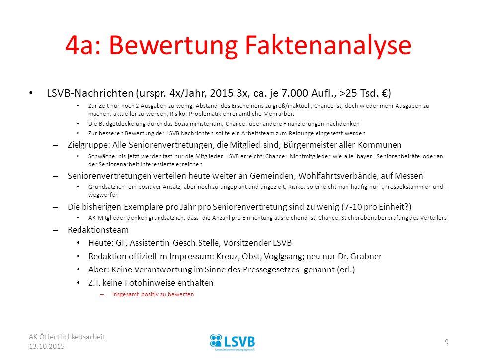 4a: Bewertung Faktenanalyse LSVB-Nachrichten (urspr. 4x/Jahr, 2015 3x, ca. je 7.000 Aufl., >25 Tsd. €) Zur Zeit nur noch 2 Ausgaben zu wenig; Abstand