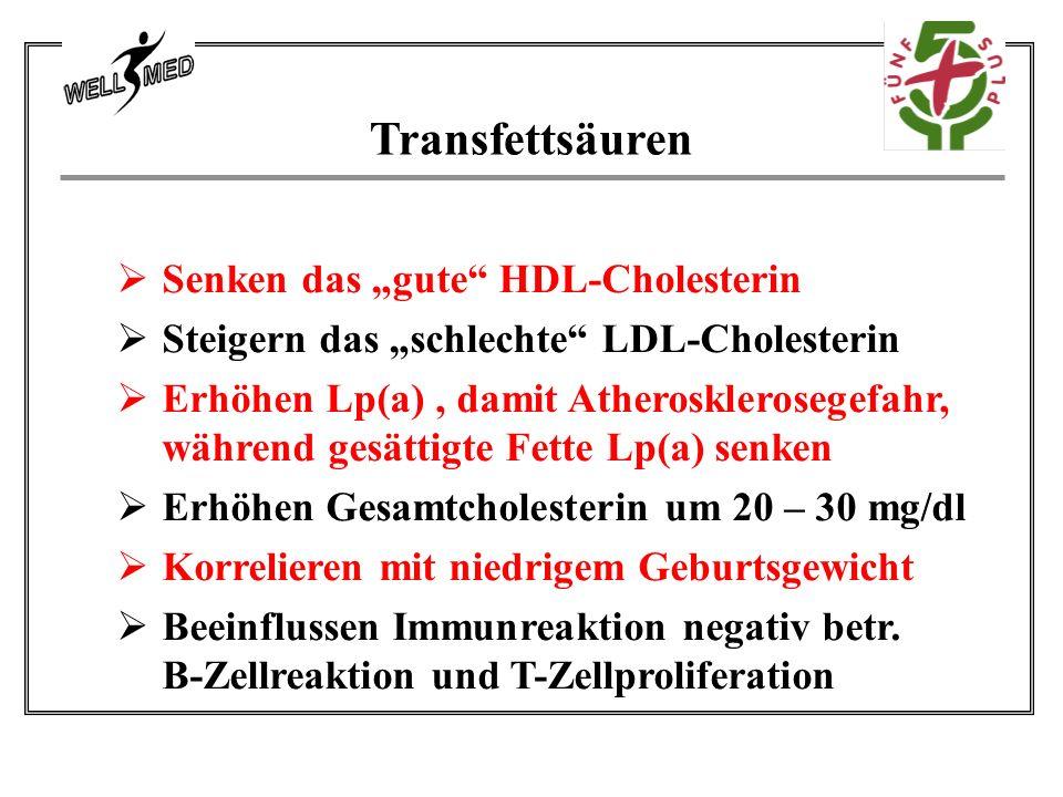 """Transfettsäuren  Senken das """"gute HDL-Cholesterin  Steigern das """"schlechte LDL-Cholesterin  Erhöhen Lp(a), damit Atherosklerosegefahr, während gesättigte Fette Lp(a) senken  Erhöhen Gesamtcholesterin um 20 – 30 mg/dl  Korrelieren mit niedrigem Geburtsgewicht  Beeinflussen Immunreaktion negativ betr."""
