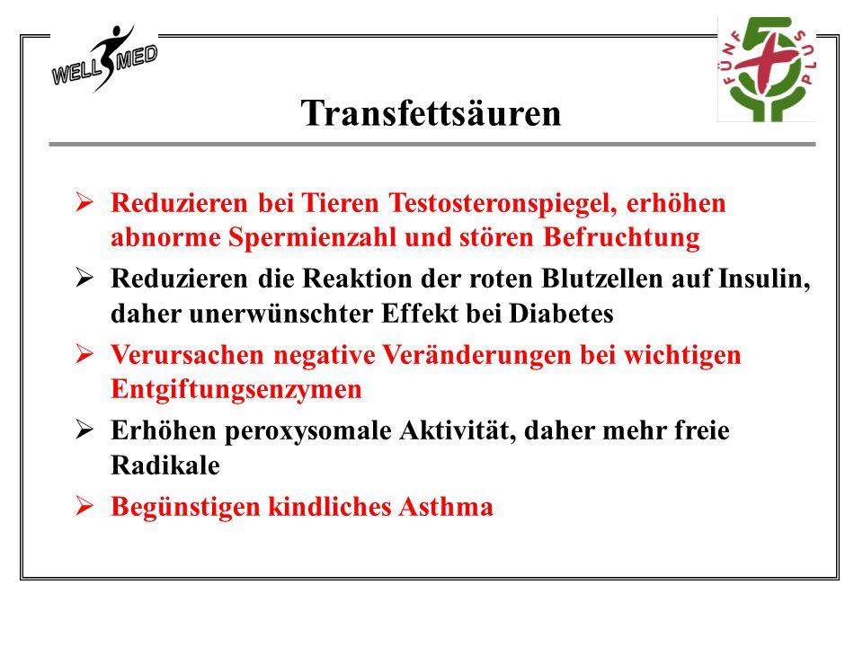 Transfettsäuren  Reduzieren bei Tieren Testosteronspiegel, erhöhen abnorme Spermienzahl und stören Befruchtung  Reduzieren die Reaktion der roten Blutzellen auf Insulin, daher unerwünschter Effekt bei Diabetes  Verursachen negative Veränderungen bei wichtigen Entgiftungsenzymen  Erhöhen peroxysomale Aktivität, daher mehr freie Radikale  Begünstigen kindliches Asthma