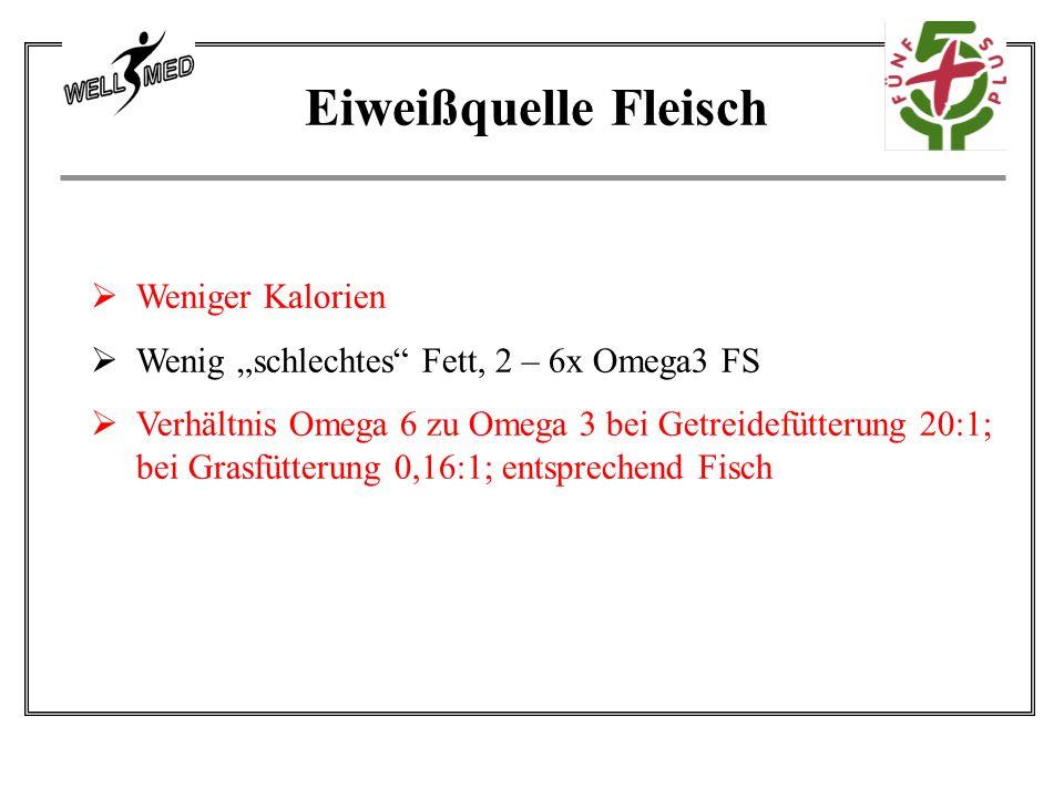 """ Weniger Kalorien  Wenig """"schlechtes Fett, 2 – 6x Omega3 FS  Verhältnis Omega 6 zu Omega 3 bei Getreidefütterung 20:1; bei Grasfütterung 0,16:1; entsprechend Fisch Eiweißquelle Fleisch"""