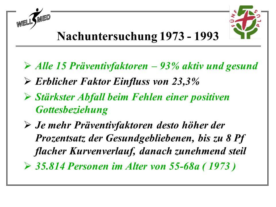 Nachuntersuchung 1973 - 1993  Alle 15 Präventivfaktoren – 93% aktiv und gesund  Erblicher Faktor Einfluss von 23,3%  Stärkster Abfall beim Fehlen einer positiven Gottesbeziehung  Je mehr Präventivfaktoren desto höher der Prozentsatz der Gesundgebliebenen, bis zu 8 Pf flacher Kurvenverlauf, danach zunehmend steil  35.814 Personen im Alter von 55-68a ( 1973 )