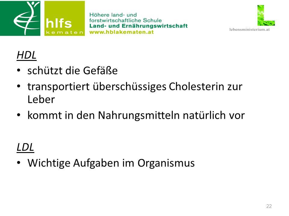 HDL schützt die Gefäße transportiert überschüssiges Cholesterin zur Leber kommt in den Nahrungsmitteln natürlich vor LDL Wichtige Aufgaben im Organismus 22
