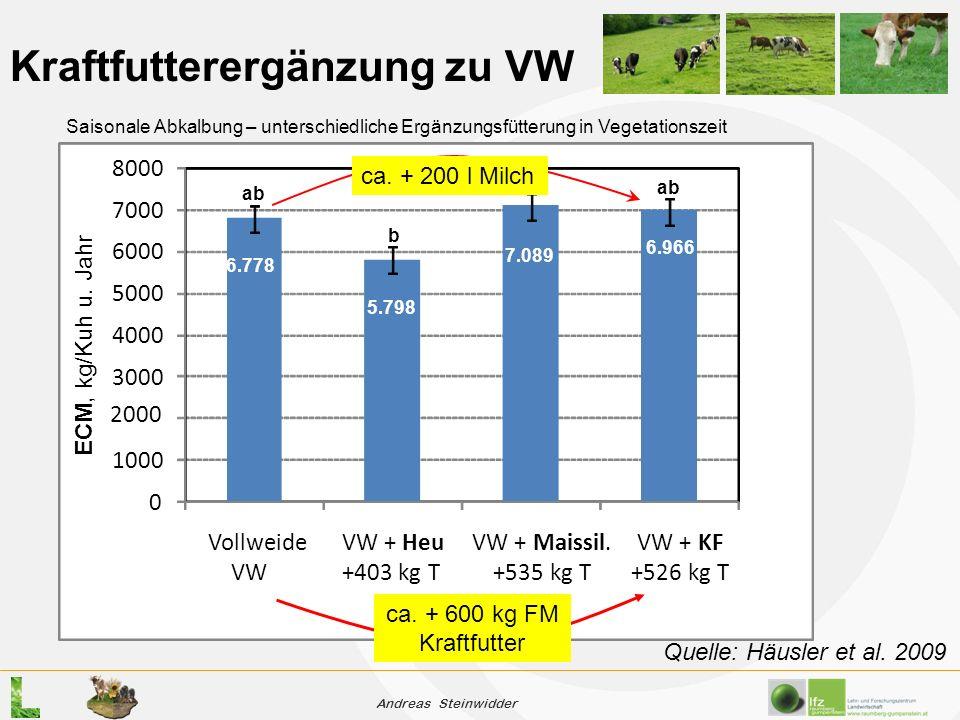 Andreas Steinwidder Kraftfutterergänzung zu VW 0 1000 3000 4000 5000 6000 7000 8000 Vollweide VW VW + Heu +403 kg T VW + Maissil.
