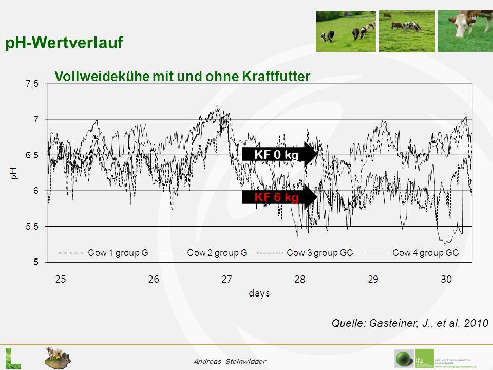 Andreas Steinwidder pH-Wertverlauf Vollweidekühe mit und ohne Kraftfutter Quelle: Gasteiner, J., et al.