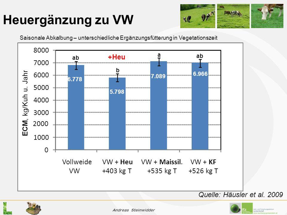 Andreas Steinwidder Heuergänzung zu VW 0 1000 3000 4000 5000 6000 7000 8000 Vollweide VW VW + Heu +403 kg T VW + Maissil.