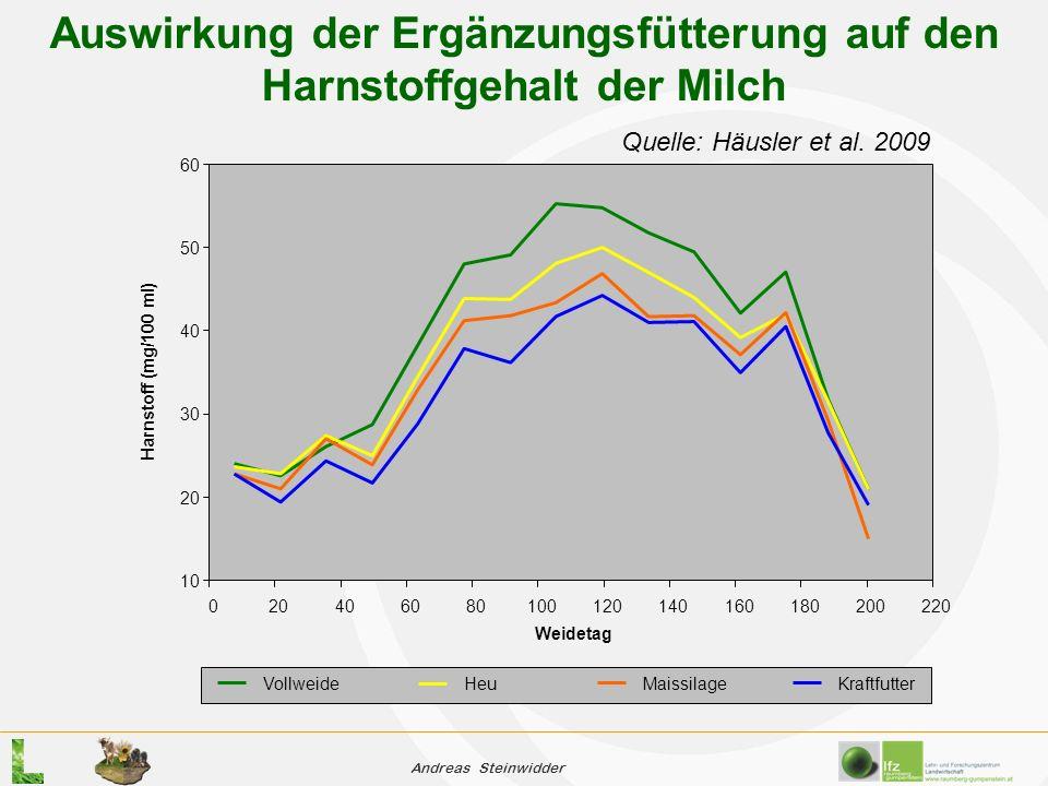 Andreas Steinwidder 10 20 30 40 50 60 020406080100120140160180200220 Weidetag Harnstoff (mg/100 ml) VollweideHeuMaissilageKraftfutter Auswirkung der Ergänzungsfütterung auf den Harnstoffgehalt der Milch Quelle: Häusler et al.