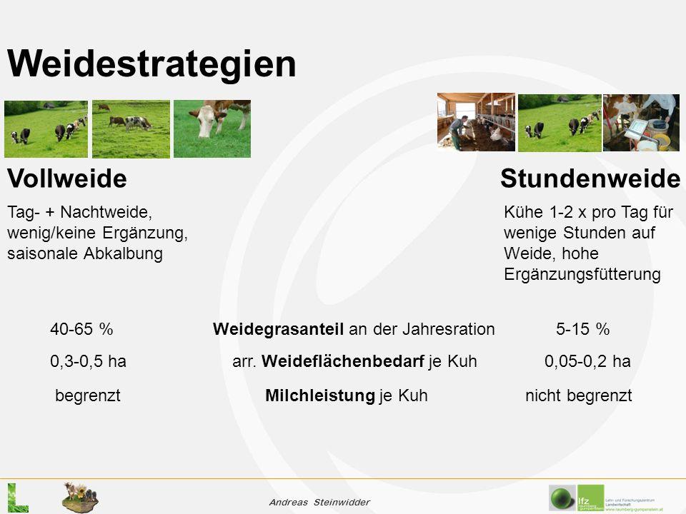 Andreas Steinwidder Vollweide Stundenweide Tag- + Nachtweide, wenig/keine Ergänzung, saisonale Abkalbung Kühe 1-2 x pro Tag für wenige Stunden auf Weide, hohe Ergänzungsfütterung 40-65 %Weidegrasanteil an der Jahresration 5-15 % 0,3-0,5 ha arr.