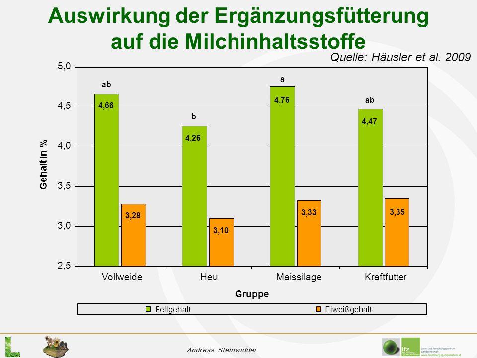 Andreas Steinwidder Auswirkung der Ergänzungsfütterung auf die Milchinhaltsstoffe Gruppe Gehalt in % FettgehaltEiweißgehalt 4,47 4,76 4,26 4,66 3,35 3,33 3,10 3,28 2,5 3,0 3,5 4,0 4,5 5,0 VollweideHeuMaissilageKraftfutter Quelle: Häusler et al.