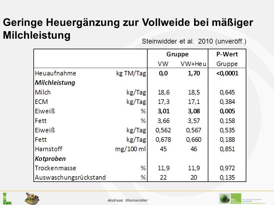 Andreas Steinwidder Geringe Heuergänzung zur Vollweide bei mäßiger Milchleistung Steinwidder et al.