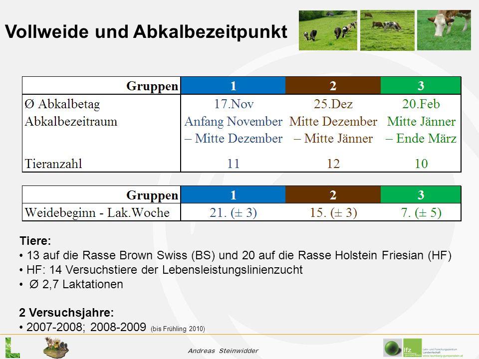 Andreas Steinwidder Vollweide und Abkalbezeitpunkt Tiere: 13 auf die Rasse Brown Swiss (BS) und 20 auf die Rasse Holstein Friesian (HF) HF: 14 Versuchstiere der Lebensleistungslinienzucht Ø 2,7 Laktationen 2 Versuchsjahre: 2007-2008; 2008-2009 (bis Frühling 2010)