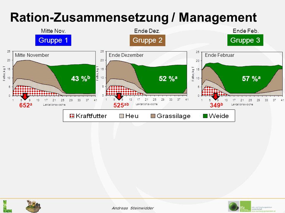 Andreas Steinwidder Ration-Zusammensetzung / Management Gruppe 1Gruppe 2 Gruppe 3 43 % b 52 % a 57 % a 652 a 525 ab 349 b Mitte November Ende Dezember Ende Februar Mitte Nov.
