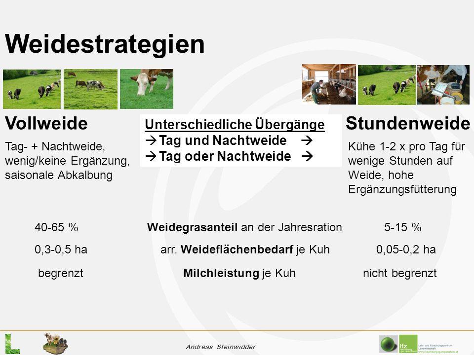 Andreas Steinwidder Weidestrategien Tag- + Nachtweide, wenig/keine Ergänzung, saisonale Abkalbung Kühe 1-2 x pro Tag für wenige Stunden auf Weide, hohe Ergänzungsfütterung 40-65 %Weidegrasanteil an der Jahresration 5-15 % 0,3-0,5 ha arr.