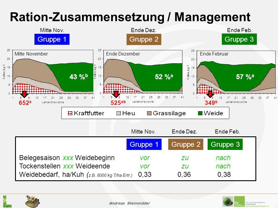 Andreas Steinwidder Ration-Zusammensetzung / Management Gruppe 1Gruppe 2 Gruppe 3 Belegesaison xxx Weidebeginn vor zu nach Tockenstellen xxx Weideende vor zu nach Weidebedarf, ha/Kuh ( z.B.
