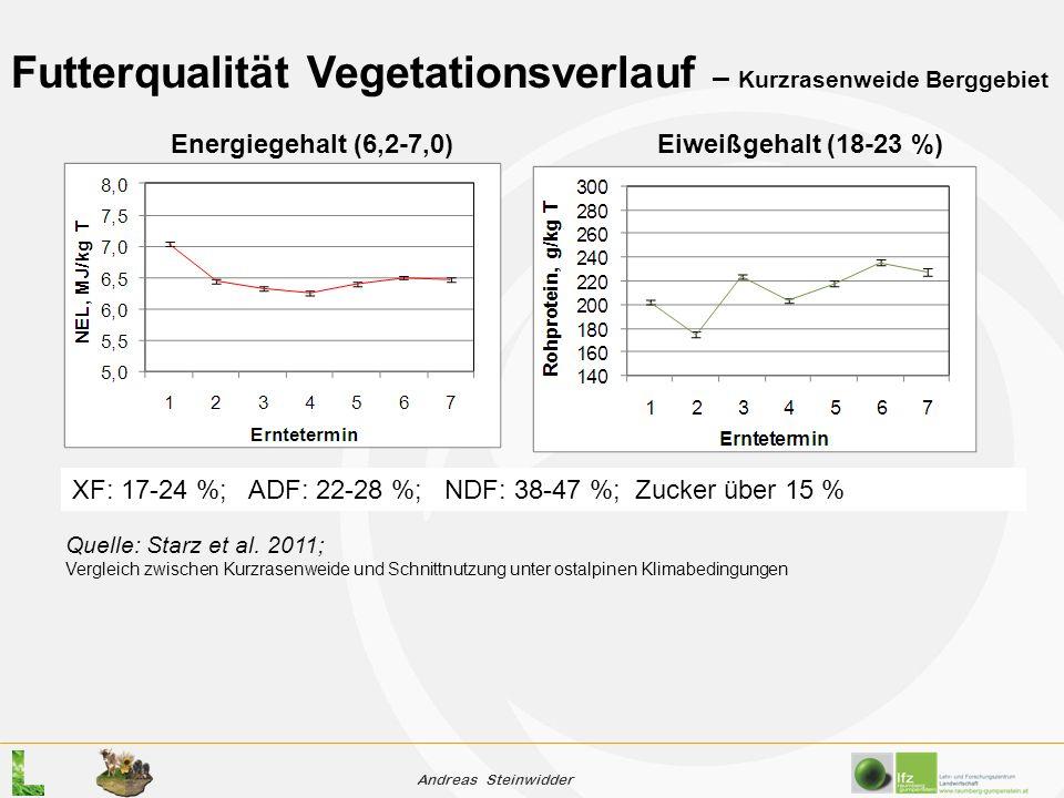 Andreas Steinwidder Futterqualität Vegetationsverlauf – Kurzrasenweide Berggebiet Quelle: Starz et al.